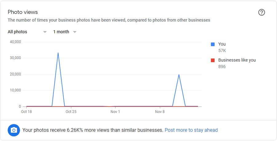 Our client's images are receiving 6000% more views than their competitors.